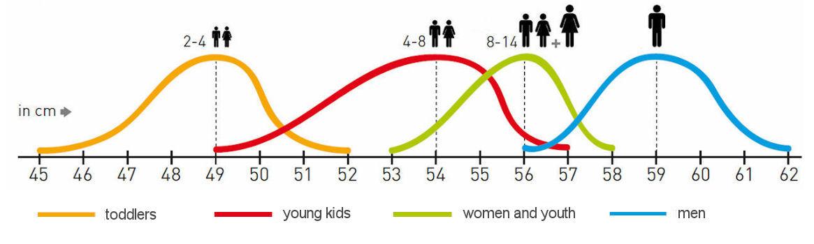 snowboard helm maat - gemiddelde hoofdomvang voor dames, heren en kind junior